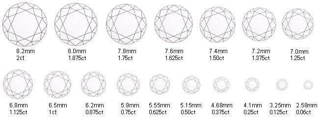 ダイヤモンドの大きさを表すカラット