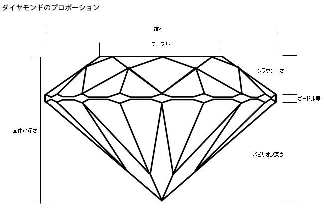 ダイヤモンドのプロポーション